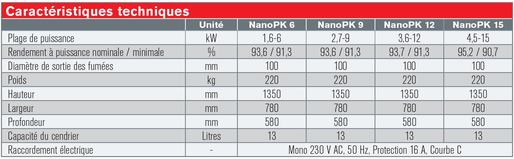 Caracteristiques_techniques_NanoPK6-15