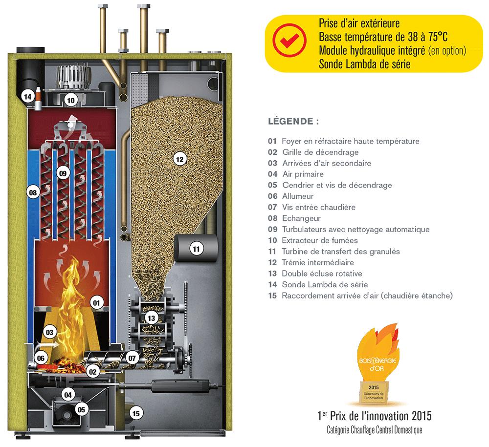 Caractéristiques techniques des chaudières NanoPK 20-32 kW