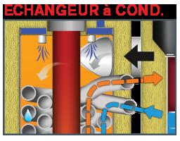 Echangeur Condensation